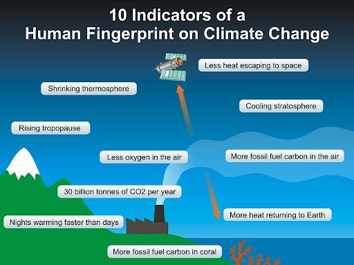 10 indicators of a human fingerprint on climate change