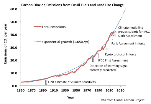 Carbon dioxide emissions from fossil fuels and land use change