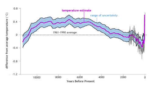 Global temperatures over the past 11,300 years compared to the average between 1961 and 1990
