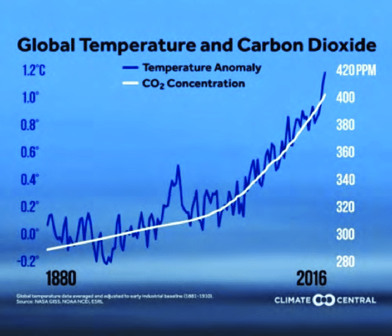 Global temperature and carbon dioxide 1880-2016