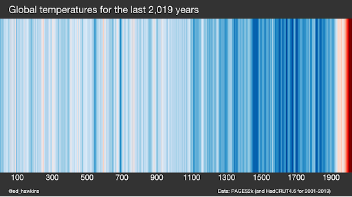 Global temperatures for the last 2019 years