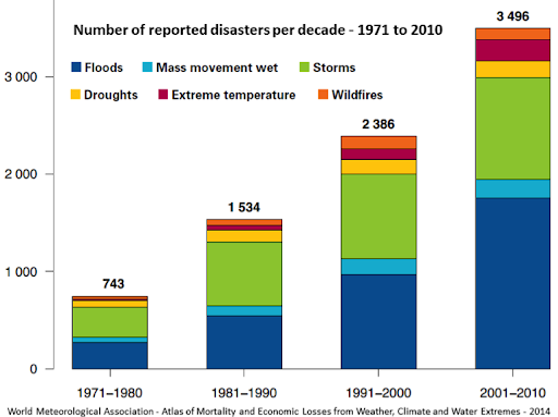 Number of reported disasters per decade 1971 to 2010