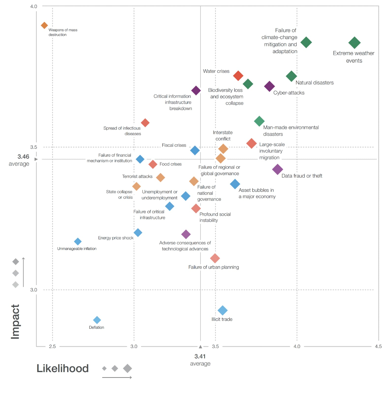 Average survey responses from experts on the likelihood and impact of particular global risks, on a scale from 1 to 5. Environmental risks are shown in green