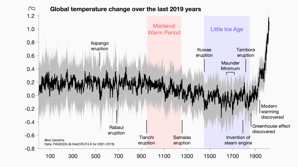 Global temperature change over the last 2019 years