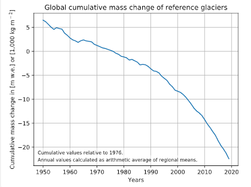 Global cumulative mass change of reference glaciers 1950 to 2018